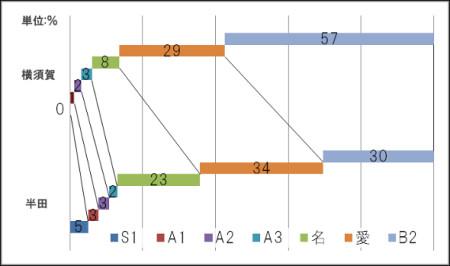 グラフ1 進学実績グラフ