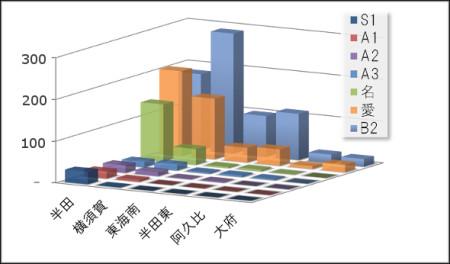 グラフ1 進学実績